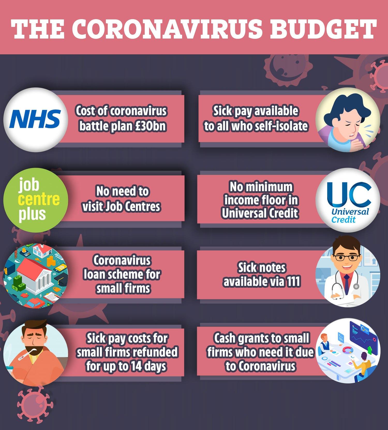 coronavirus budget - italoeuropeo londononeradio
